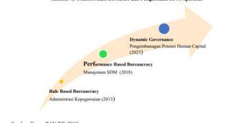 transformasi Birokrasi